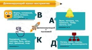 dominiruyushhiy-kanal-vospriyatiya